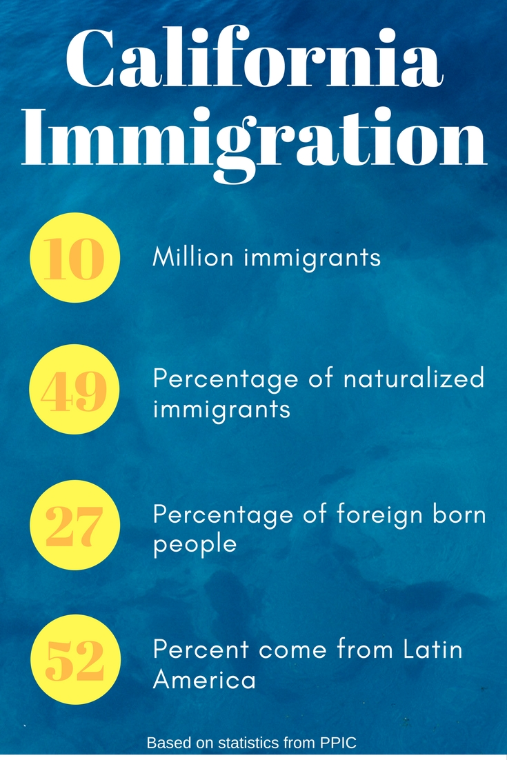 Immigration in California