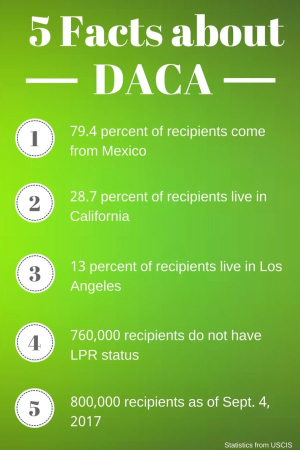 End of DACA Affects Los Angeles Residents