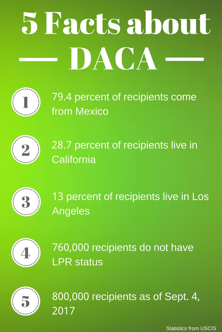 Facts about DACA
